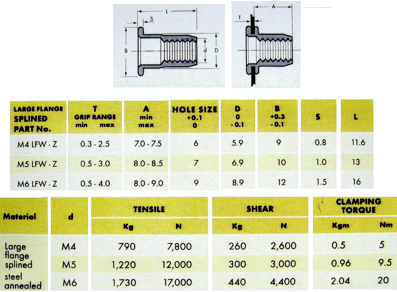 Rivnut Rivet nut Nutsert pack 20xM4 30xM5 30xM6 +Drills selection ...