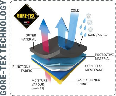Gore-Tex