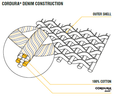 Cordura Denim Construction