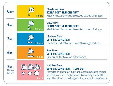 Avent Classic Newborn Anti-Colic Baby Feeding Milk Bottle Silicone Teat 125ml  Thumbnail 2