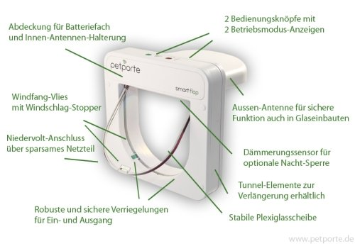 petsafe staywell mikrochip petporte smartflap katzenklappe m tierchip leseger t ebay. Black Bedroom Furniture Sets. Home Design Ideas