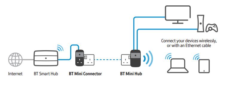 BT Mini Hub Set Up