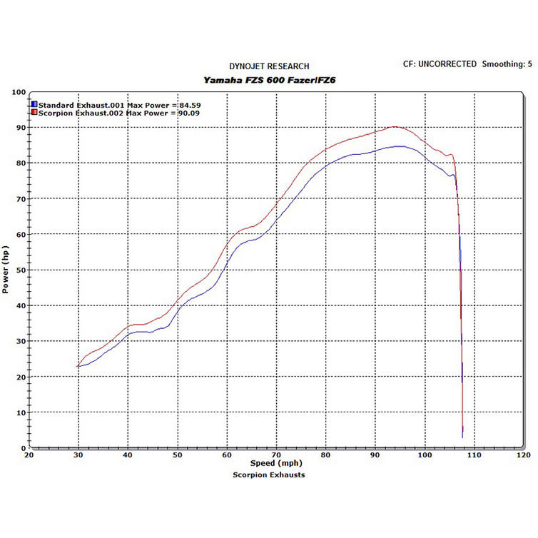 lrgscaleScorpion Exhaust EYA70 Yamaha FZS600 Dyno 1 scorpion factory carbon round exhaust yamaha fzs 600 fazer fz6 04 fzr600 wiring diagram at aneh.co