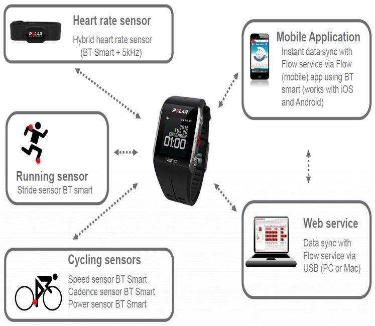 Polar Black V800 Water Resistant Heart Rate Monitor Digital Wrist Watch