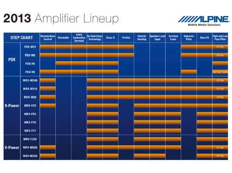 Alpine PDX-V9 High Grade 4 Channel + 1 Channel Mono Digital Power Car Amplifie Thumbnail 5