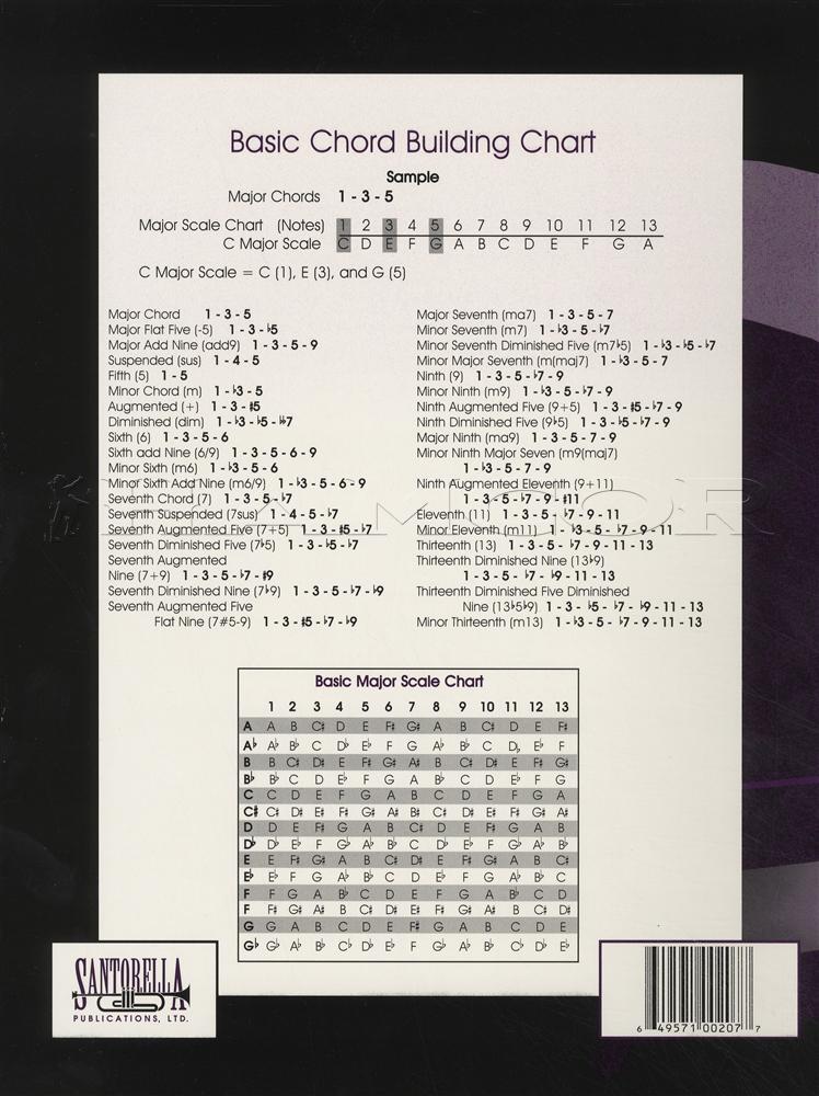 Basic Piano Chord Chart Santorella  Hamcor