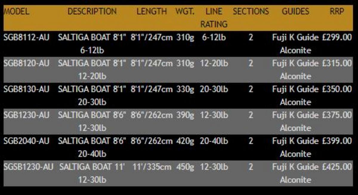 """EX DISPLAY Daiwa Saltiga Boat Rod 8/' 1/""""//12-20 LB//2pc-SGB8120-AU"""