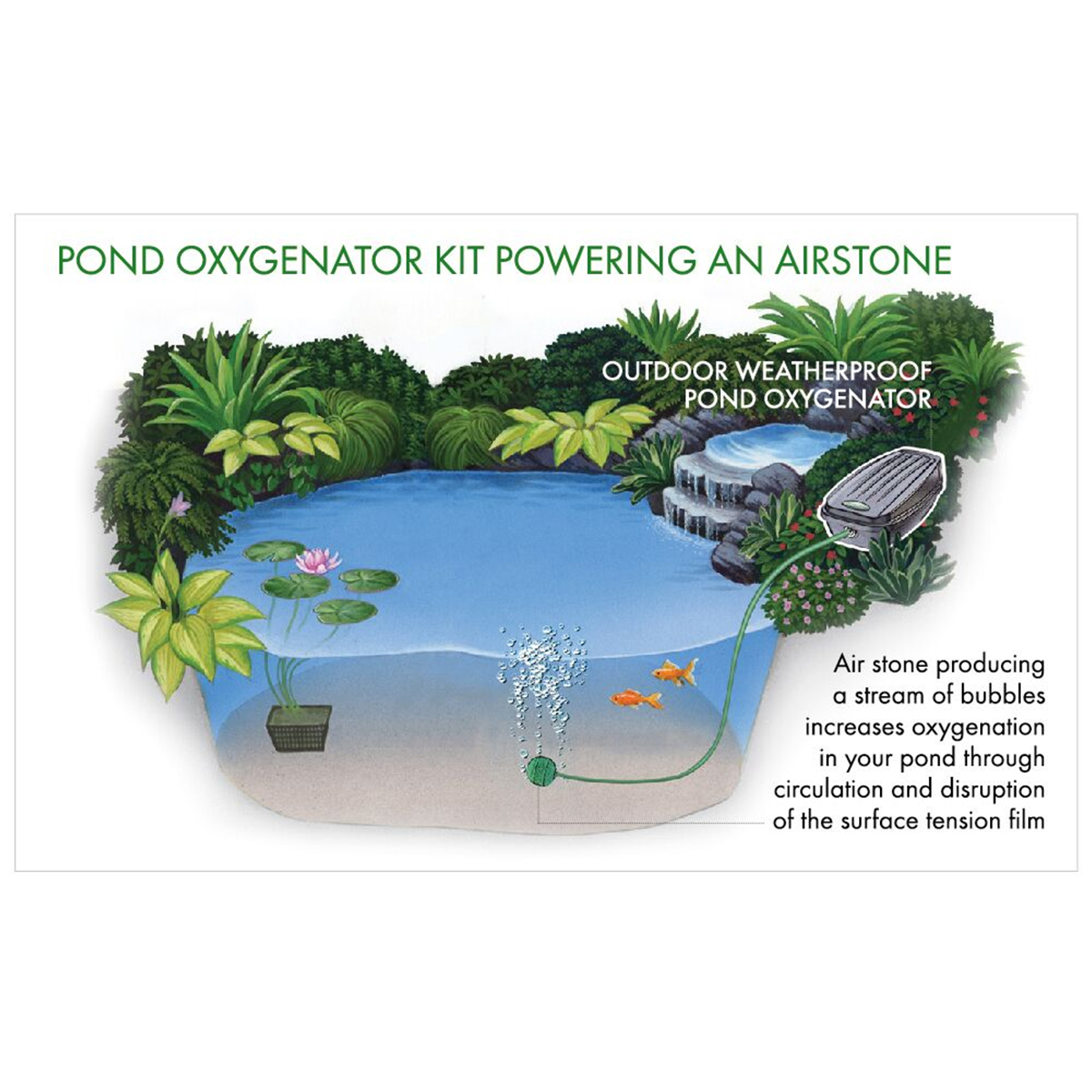 Blagdon Pond Oxygenator Kit Weatherproof Air Pump Fish
