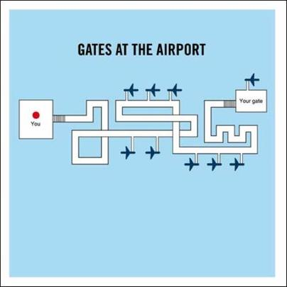 Gates At The Airport Truth Facts Greeting Card