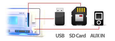 Pyle PLMR20W Marine In-Dash AM/FM Radio MP3 & USB SD AUX iPod Input Receiver Thumbnail 3