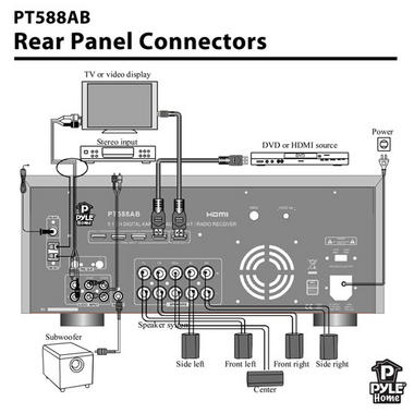 Pyle-Home PT588AB 5.1 Channel Home Receiver with AM FM, HDMI and Bluetooth Thumbnail 6