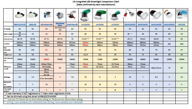 Led Downlight Comparison Chart Blog Fastlec Co Uk