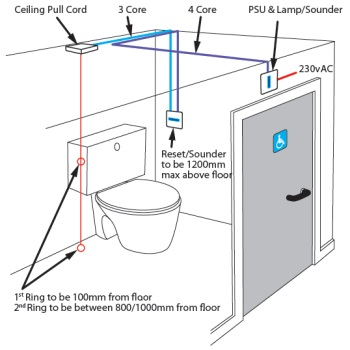 Bathroom cord pull