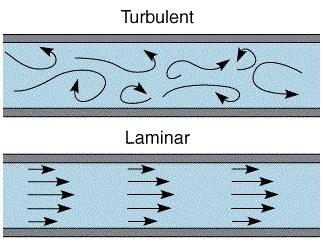 Laminar Air Movement