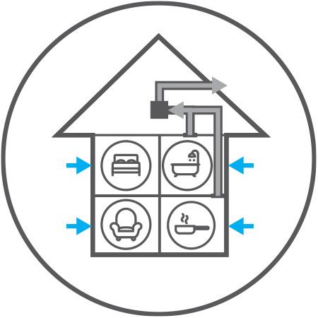 Whole House Ventilation Systems cMEV MEV